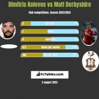 Dimitris Kolovos vs Matt Derbyshire h2h player stats