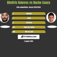 Dimitris Kolovos vs Nacho Cases h2h player stats