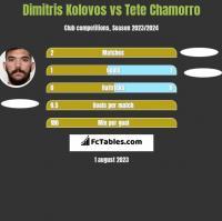 Dimitris Kolovos vs Tete Chamorro h2h player stats