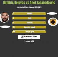 Dimitris Kolovos vs Anel Sabanadzovic h2h player stats
