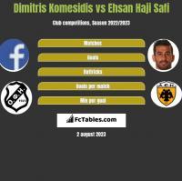 Dimitris Komesidis vs Ehsan Haji Safi h2h player stats