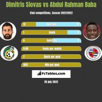 Dimitris Siovas vs Abdul Rahman Baba h2h player stats