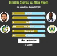 Dimitris Siovas vs Allan Nyom h2h player stats