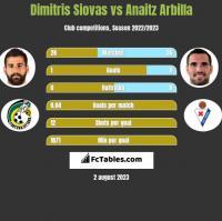 Dimitris Siovas vs Anaitz Arbilla h2h player stats