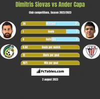 Dimitris Siovas vs Ander Capa h2h player stats