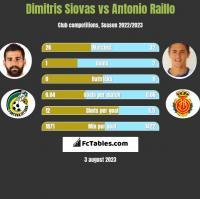 Dimitris Siovas vs Antonio Raillo h2h player stats