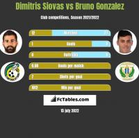 Dimitris Siovas vs Bruno Gonzalez h2h player stats