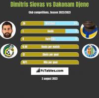 Dimitris Siovas vs Dakonam Djene h2h player stats