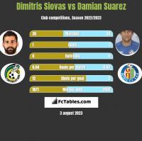 Dimitris Siovas vs Damian Suarez h2h player stats