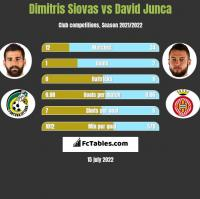 Dimitris Siovas vs David Junca h2h player stats