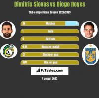 Dimitris Siovas vs Diego Reyes h2h player stats