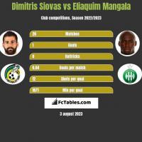 Dimitris Siovas vs Eliaquim Mangala h2h player stats