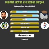 Dimitris Siovas vs Esteban Burgos h2h player stats
