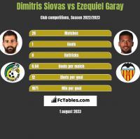 Dimitris Siovas vs Ezequiel Garay h2h player stats