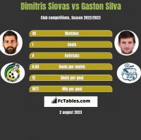 Dimitris Siovas vs Gaston Silva h2h player stats