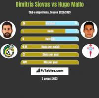 Dimitris Siovas vs Hugo Mallo h2h player stats