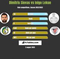 Dimitris Siovas vs Inigo Lekue h2h player stats