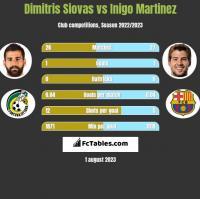 Dimitris Siovas vs Inigo Martinez h2h player stats