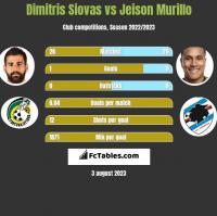 Dimitris Siovas vs Jeison Murillo h2h player stats