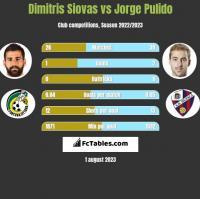 Dimitris Siovas vs Jorge Pulido h2h player stats