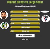 Dimitris Siovas vs Jorge Saenz h2h player stats