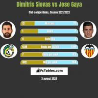 Dimitris Siovas vs Jose Gaya h2h player stats