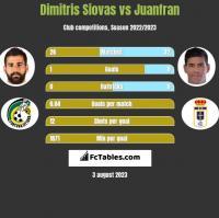 Dimitris Siovas vs Juanfran h2h player stats