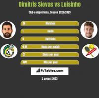 Dimitris Siovas vs Luisinho h2h player stats