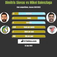 Dimitris Siovas vs Mikel Balenziaga h2h player stats