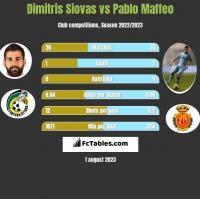 Dimitris Siovas vs Pablo Maffeo h2h player stats