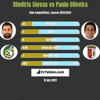 Dimitris Siovas vs Paulo Oliveira h2h player stats