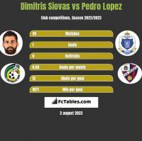 Dimitris Siovas vs Pedro Lopez h2h player stats