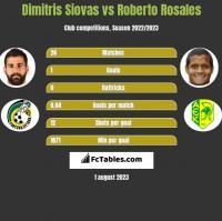Dimitris Siovas vs Roberto Rosales h2h player stats