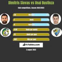 Dimitris Siovas vs Unai Bustinza h2h player stats