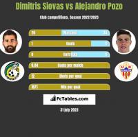 Dimitris Siovas vs Alejandro Pozo h2h player stats