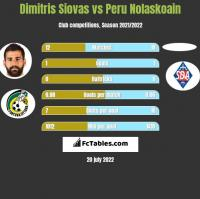 Dimitris Siovas vs Peru Nolaskoain h2h player stats