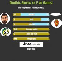 Dimitris Siovas vs Fran Gamez h2h player stats