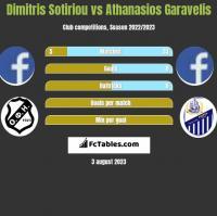 Dimitris Sotiriou vs Athanasios Garavelis h2h player stats