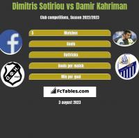 Dimitris Sotiriou vs Damir Kahriman h2h player stats