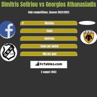 Dimitris Sotiriou vs Georgios Athanasiadis h2h player stats