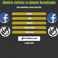 Dimitris Sotiriou vs Giannis Dermitzakis h2h player stats