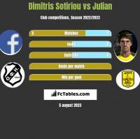 Dimitris Sotiriou vs Julian h2h player stats