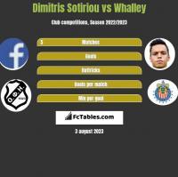 Dimitris Sotiriou vs Whalley h2h player stats