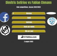 Dimitris Sotiriou vs Fabian Ehmann h2h player stats