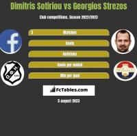 Dimitris Sotiriou vs Georgios Strezos h2h player stats