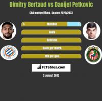 Dimitry Bertaud vs Danijel Petkovic h2h player stats