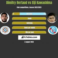 Dimitry Bertaud vs Eiji Kawashima h2h player stats