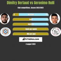 Dimitry Bertaud vs Geronimo Rulli h2h player stats