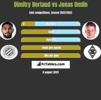 Dimitry Bertaud vs Jonas Omlin h2h player stats