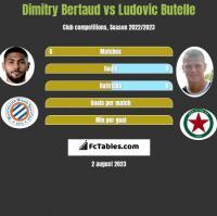 Dimitry Bertaud vs Ludovic Butelle h2h player stats